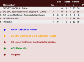 Tabelle_USG_20-21